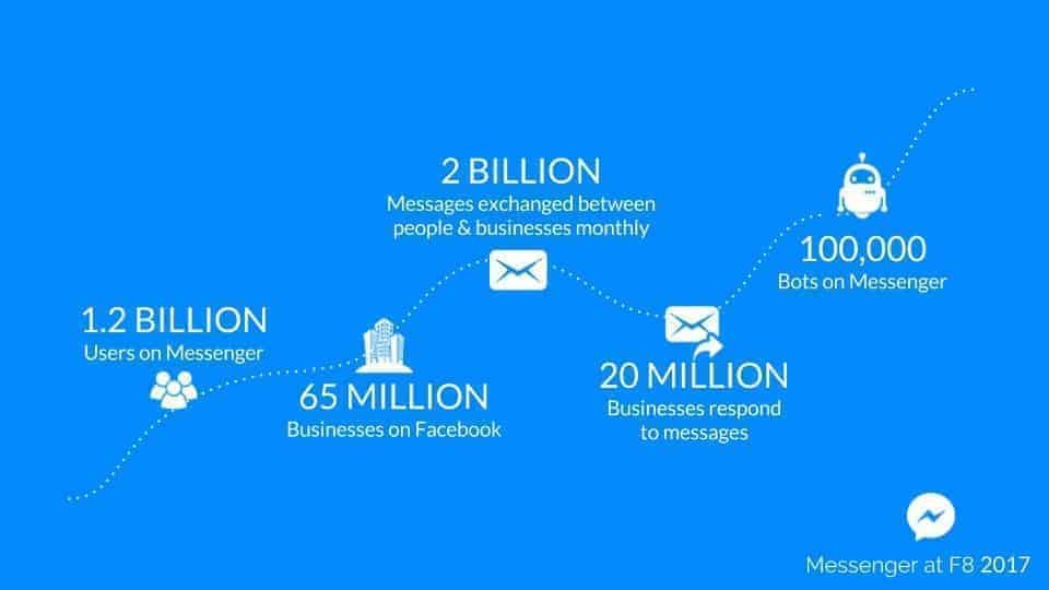 Facebook Messenger growth in Business Communication