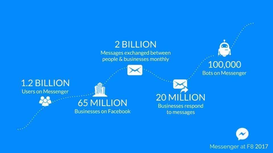 Crecimiento de Facebook Messenger en la comunicación empresarial.