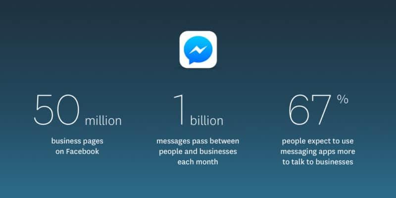 Comment utiliser Facebook Messenger pour la génération de leads