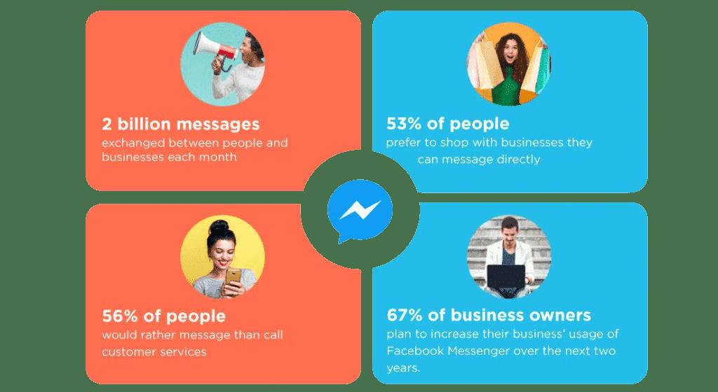 Asignar automáticamente chats de Facebook Messenger