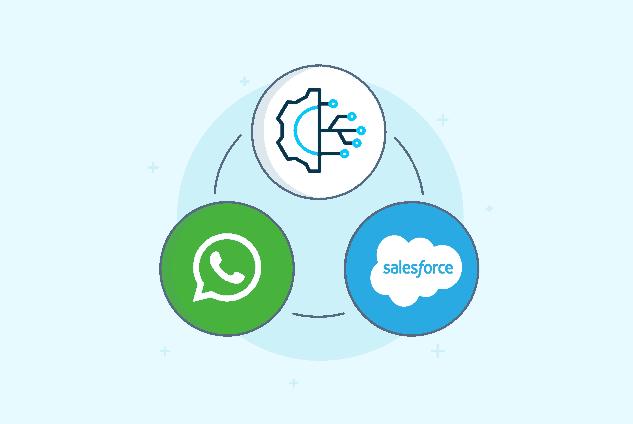 È possibile integrare WhatsApp a Salesforce?